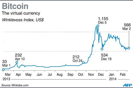 bitcoin envol en 2014
